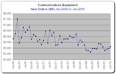 Durable Goods Report, Communications Equipment, New Orders for Jan-2010