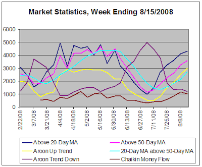 Stock market statistics based on daily data, 8-15-2008