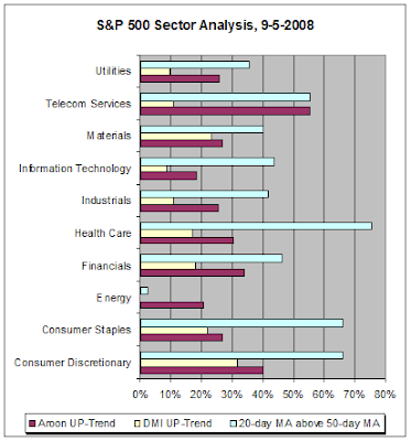 S&P500 Sector Analysis, 9-5-2008