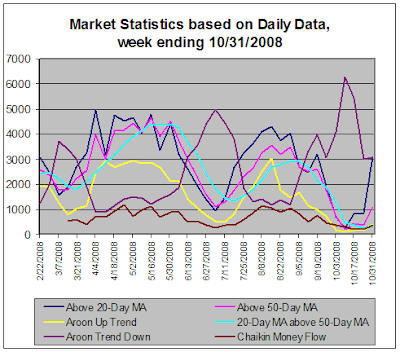 Stock Market Statistics based on daily data, 10-31-2008