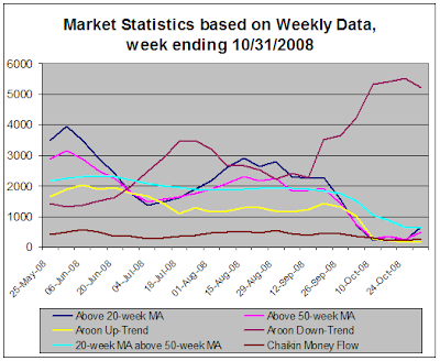 Stock Market Statistics based on weekly data, 10-31-2008