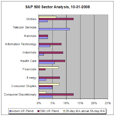 S&P 500 Sector Analysis, 10-31-2008