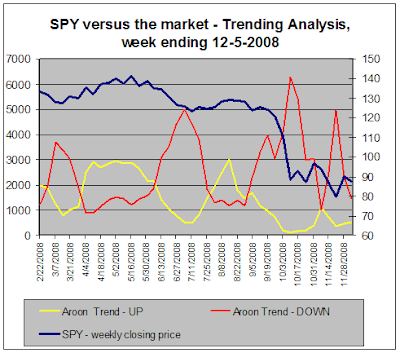 SPY vs. the market, Trend Analysis, 12-05-2008