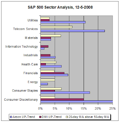 S&P 500 Sector Analysis, 12-5-2008