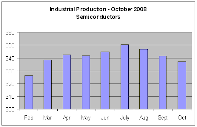 Industrial Production, Nov 2008 - Semiconductors
