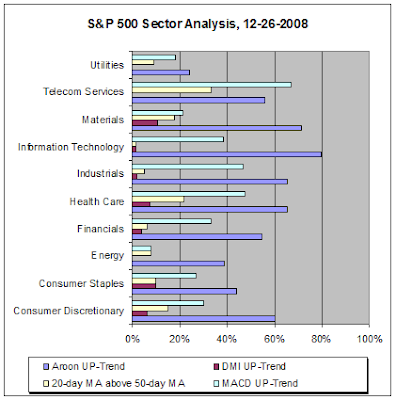 S&P 500 Sector Analysis, 12-26-2008