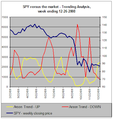 SPY versus the market - Trend Analysis, 12-26-2008