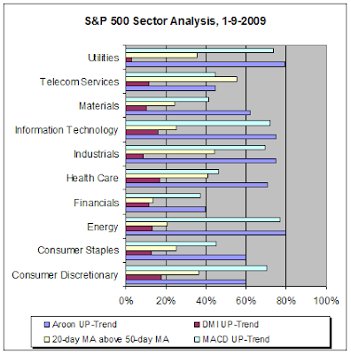 S&P 500 Sector Analysis, 1-9-2009
