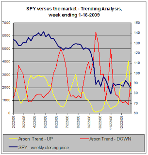 SPY versus the market - Trend Analysis, 1-16-2009
