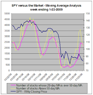 SPY versus the market - Moving Average Analysis, 1-23-2009