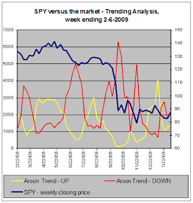 SPY vs the stock market - Trend Analysis, 02-06-2009