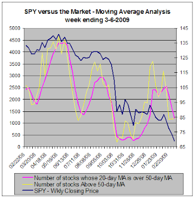 SPY versus the market - Moving Average Analysis, 03-06-2009