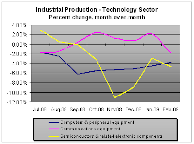 Industrial Production (percent change) - Tech, 03-2009