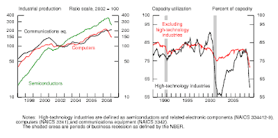 Industrial Production and Capacity Utilization - Tech, 03-2009