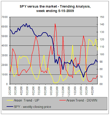 SPY versus the stock market - Trend Analysis, 05-15-2009