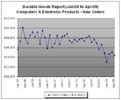 Computers and electronic products, New Orders - Durable Goods Report, April 2009