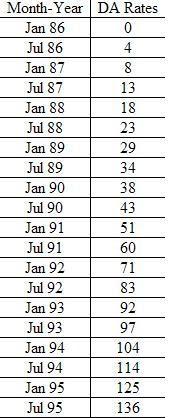 Report My Signal- Blog: DA Rates Jan 1986 To Jan 2010