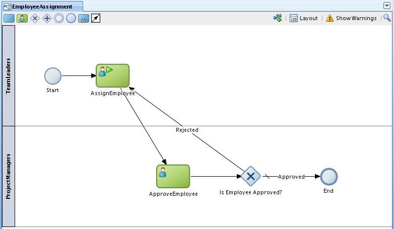 Andrejus Baranovskis Blog: Initializing Oracle BPM 11g