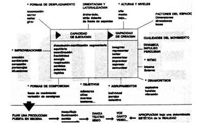 Tema 12: La expresión corporal en el desarrollo del área de educación Física. Manifestaciones expresivas asociadas al movimiento corporal. Intervención educativa.
