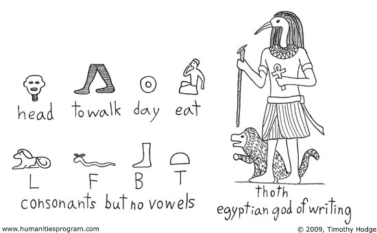 Mesopotamia writing and language development