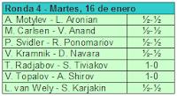 Ronda cuarta del Torneo de Ajedrez Corus 2007
