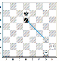 Ejemplo de cambio de piezas igual en ajedrez