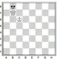 Aprender ajedrez: Mate básico con la dama, posición final