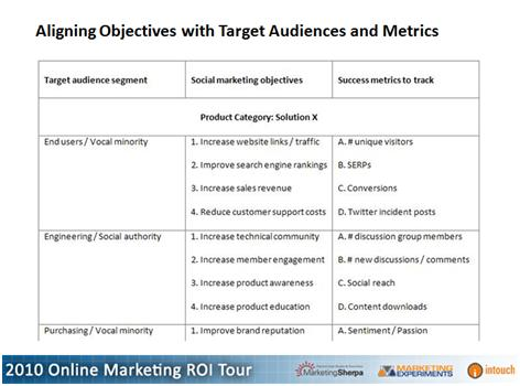 DIY Marketing Support Your Social Strategy With a Metrics Framework - marketing objective example