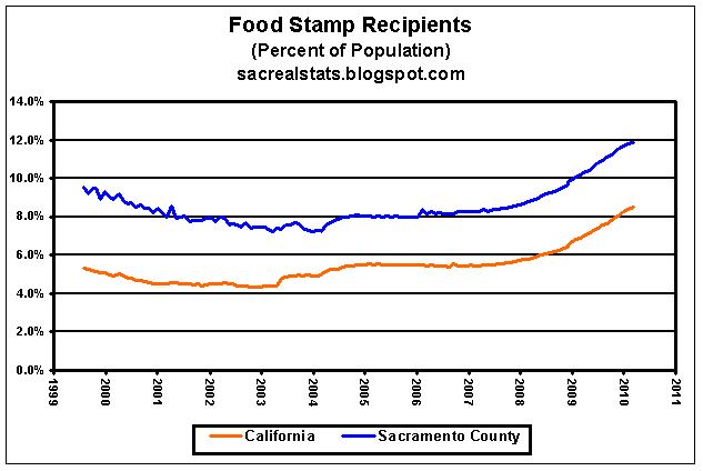 Food Stamps Sacramento Ca