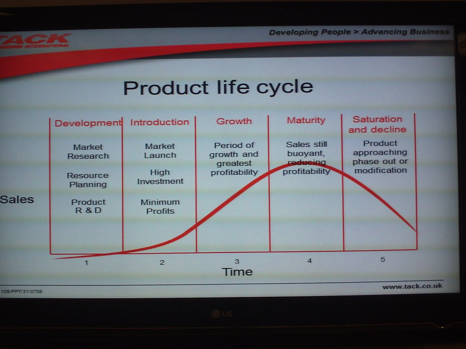 1 in what stage of the product life cycle is the toyota prius