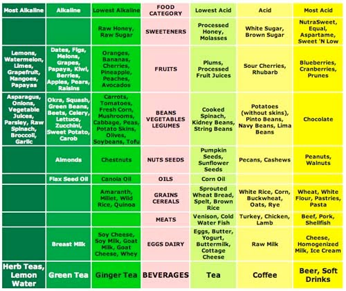 List Alkaline Foods Drinks