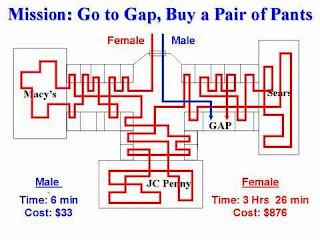 Men vs. Women shopping 1
