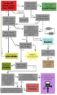 The netbook lexicon flow chart 1