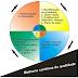 Melhoria contínua e o ciclo PDCA