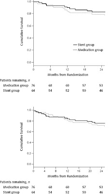 Renal stents for preservation of renal function with atherosclerotic renal artery stenosis