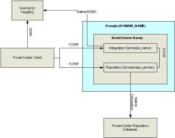 informatica 8 1 architecture diagram etl tools. Black Bedroom Furniture Sets. Home Design Ideas