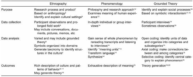 Demy\u0027sQualitativeResearch A Comparison of Ethnography