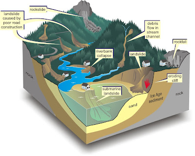 Anatomy of Landslides