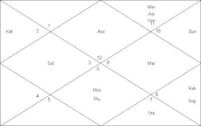 Astrologer In India,Free Astrology