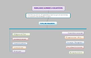 Ejemplos de organizadores grficos lengua y literatura juicio crtico ccuart Image collections