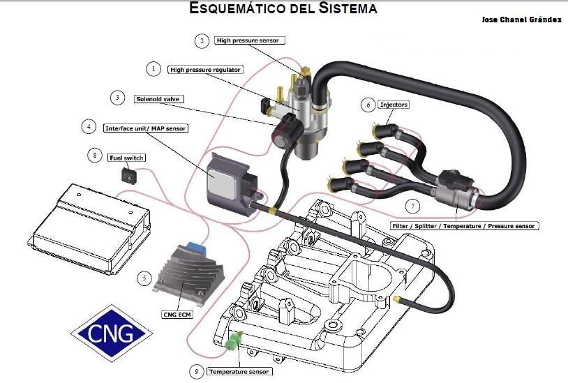 sistema electronico sensor map
