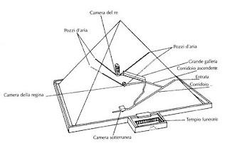 interno di una piramide egizia, la storia degli egizi spiegata facile