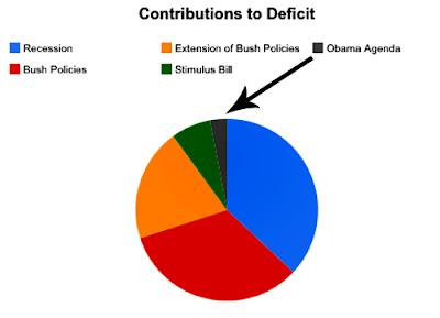 Republican policies in red, gold and blue
