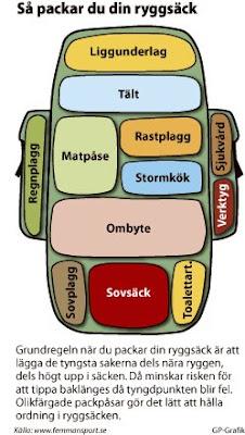 För Torbjörn Källströms del betydde det att tyngdpunkten på ryggsäckarna  hamnade fel 5505840222553