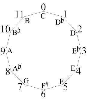 SoundMath: Geometry of Music