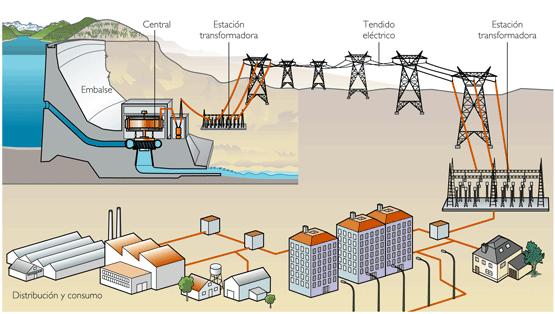 921166ba6 El último paso antes de que llegue a nuestros hogares. Este sistema de  suministro eléctrico tiene como función abastecer de energía desde la  subestación de ...