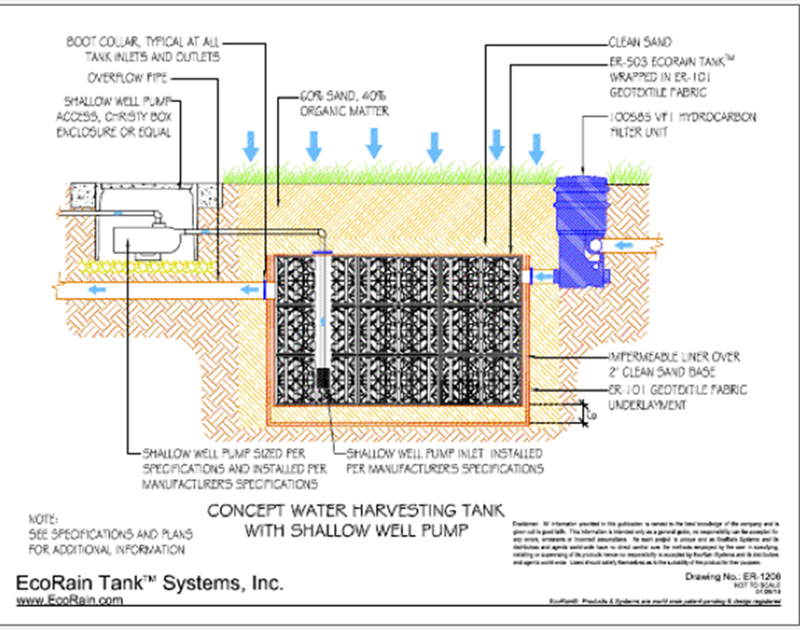 Kevin songer november 2010 for Rain harvesting system design