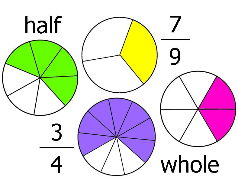Pictures Of Fractions 110