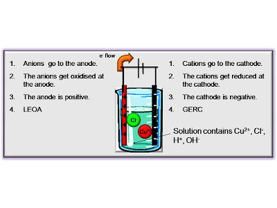 SKC Year 12 Chemistry 2011 Revision