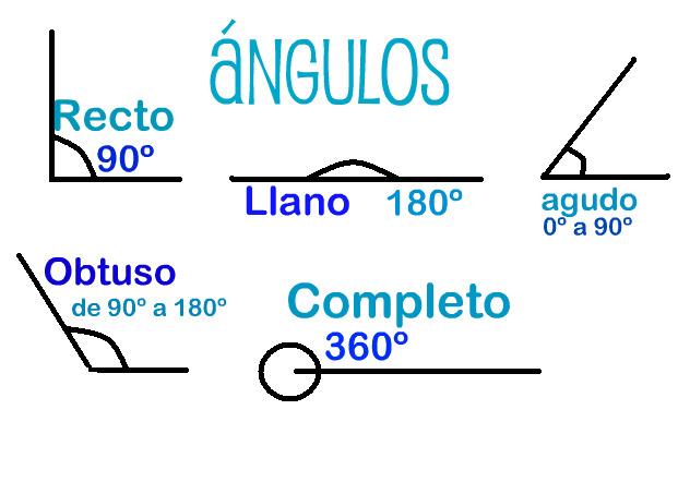 El blog de nuestra clase : Los ángulos y sus tipos.